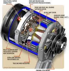 Alternator starter experts a battery is needed to power the operating system of your car once the vehicle is running an alternator that is driven by the engine charges the battery publicscrutiny Choice Image
